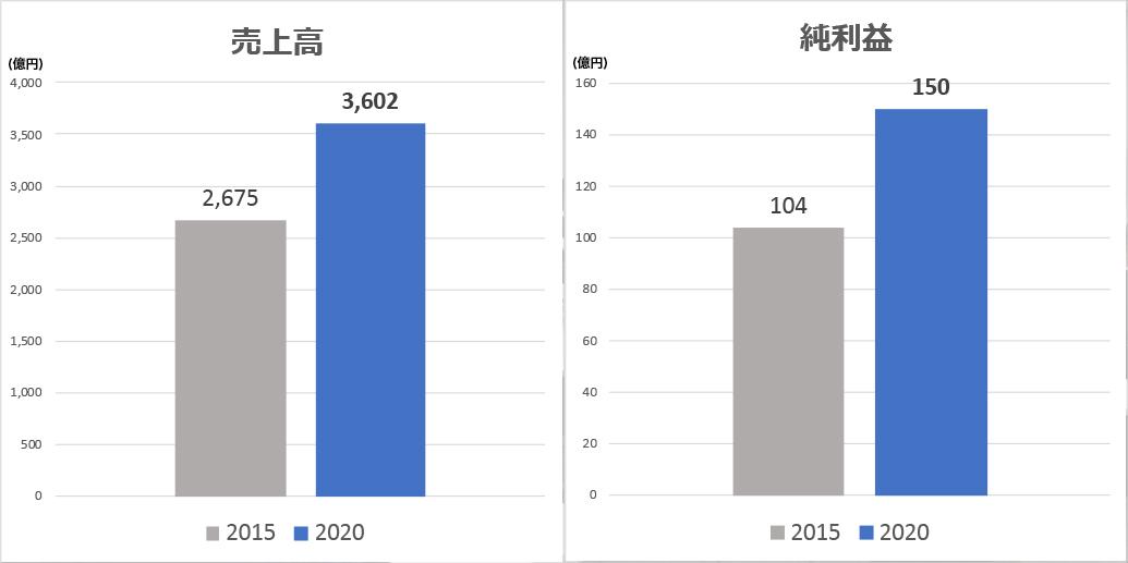 株式会社熊谷組売上高、純利益のグラフ