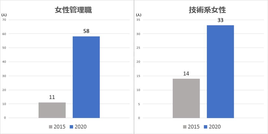 株式会社熊谷組女性比率グラフ